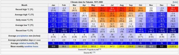 Yakutsk - temperture