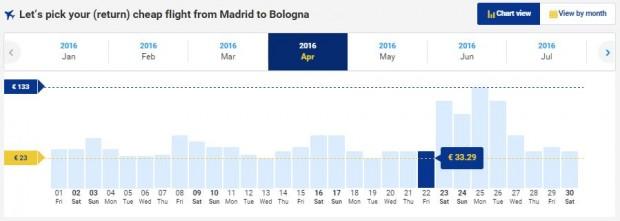 Madrid >> Bolonja