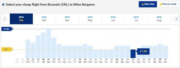 Brisel >> Milano
