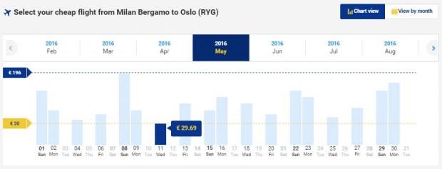 Milano (Bergamo) >> Oslo