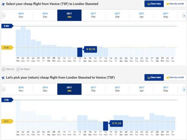 Venecija (Treviso) >> London >> Venecija (Treviso), Ryanair stranice